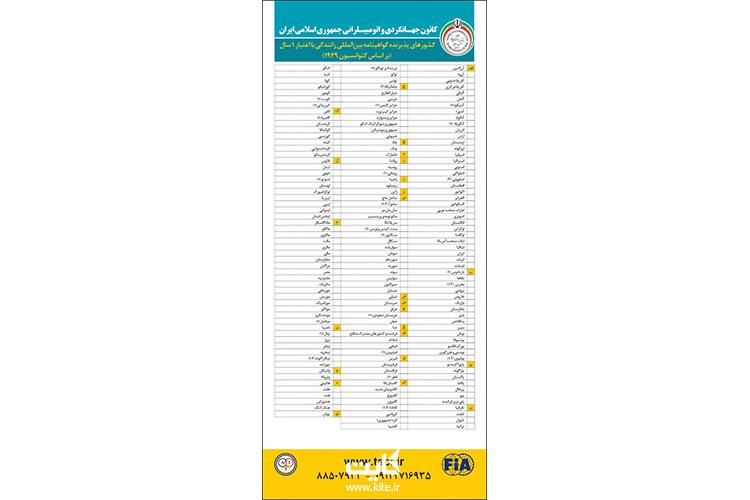 کشورهای-پذیرنده-گواهینامه-بینالمللی-رانندگی-با-اعتبار-1-ساله